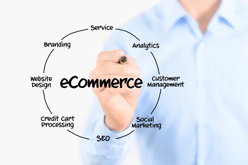 Determine The Type of Ecommerce System