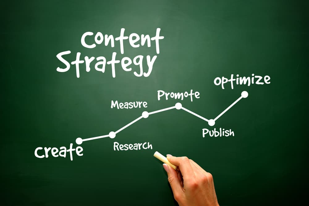 Map out Content Strategy